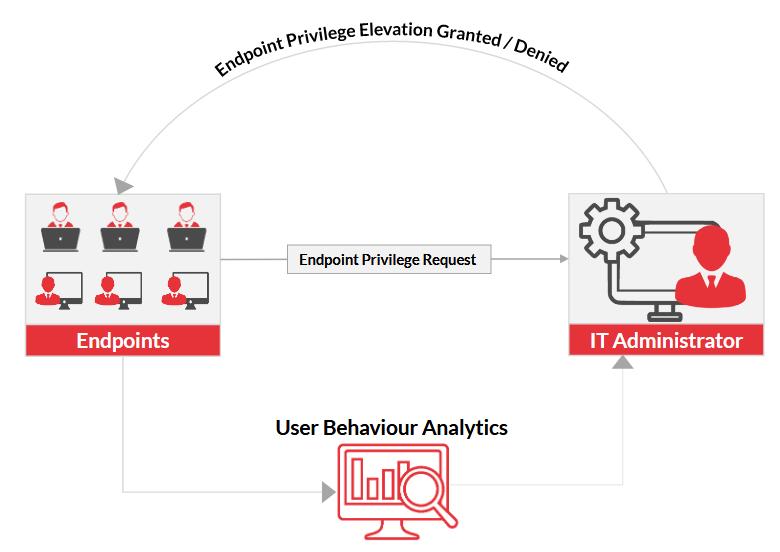ARCON | Endpoint Privilege Management (EPM) | Architecture