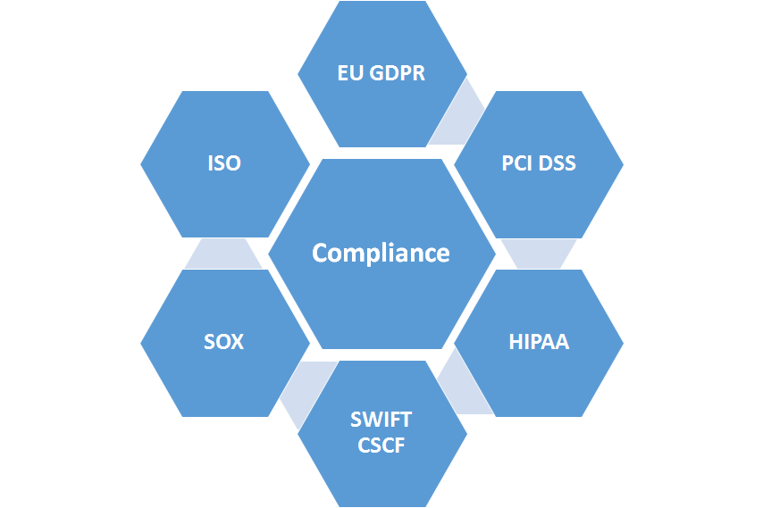 Access Control and Compliance