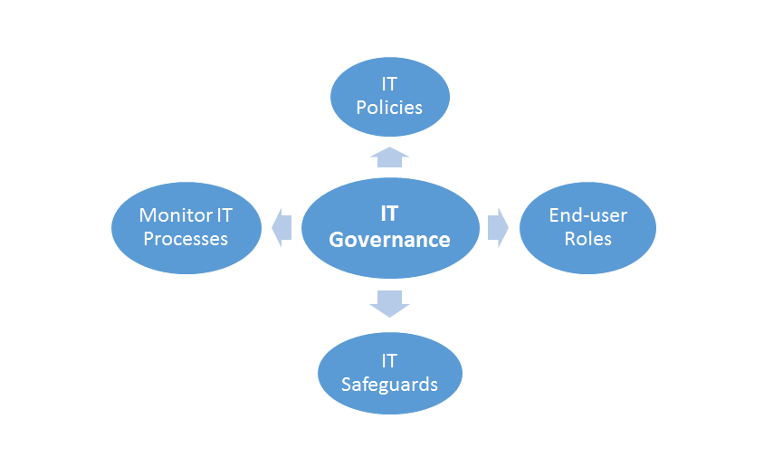 Access Control and IT Governance