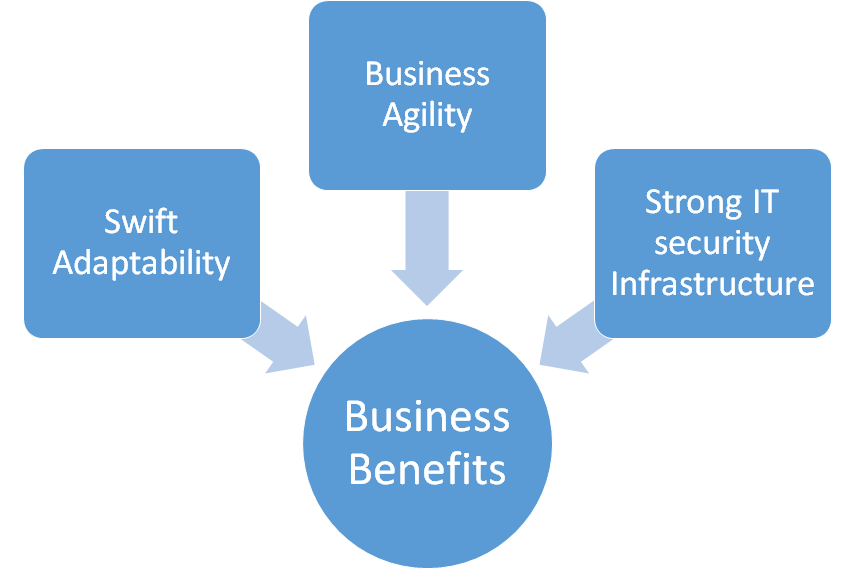 Access Control and business continuity & agility
