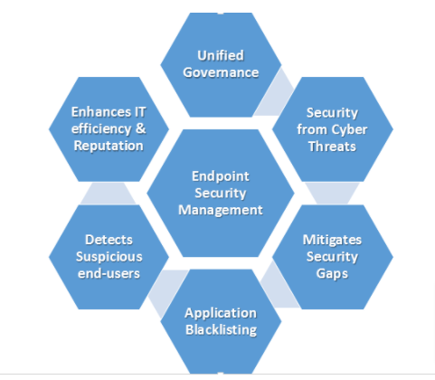 Endpoint-security-management_Blog-Google-Docs
