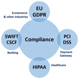 standard global regulatory compliances